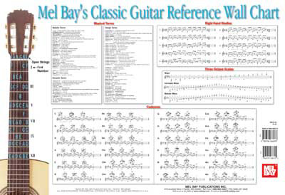 Wall Chart | Classic Guitar Reference