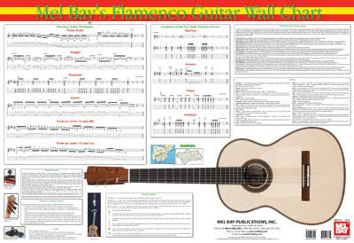 Wall Chart | Flamenco Guitar Reference