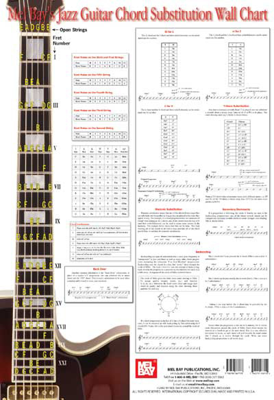 Wall Chart | Jazz Guitar Chord Substitution Reference