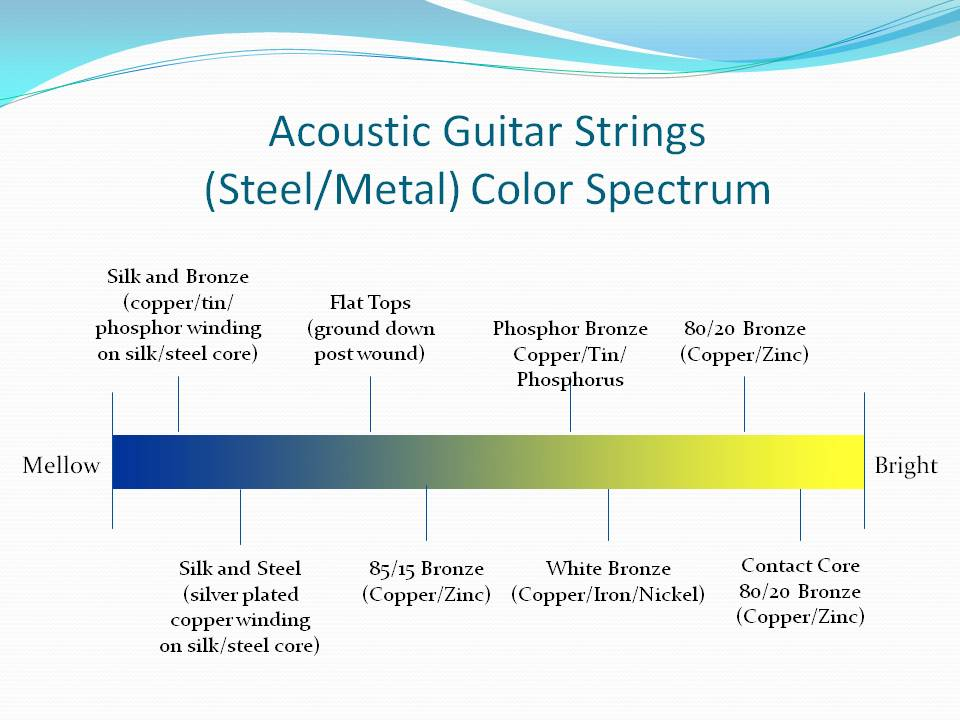 acoustic guitar strings materials strings by mail sbm articles. Black Bedroom Furniture Sets. Home Design Ideas