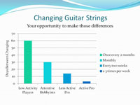 Changing Guitar Strings | How Often | Strings By Mail