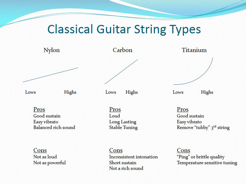 how to choose classical guitar strings expert advice. Black Bedroom Furniture Sets. Home Design Ideas