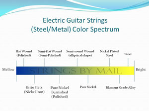 Strings By Mail Presentation | Electric Guitar Strings