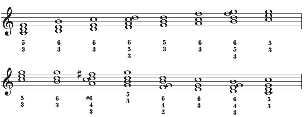 Example 6: Rule of the Octave