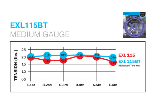 d 39 addario balanced tension electric guitar strings exl115bt med 11 50. Black Bedroom Furniture Sets. Home Design Ideas