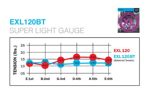 d 39 addario balanced tension electric guitar exl120bt super light 9 40. Black Bedroom Furniture Sets. Home Design Ideas